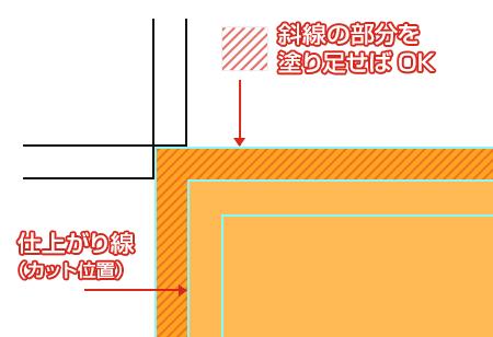 トンボ線塗り足し処理のイメージ