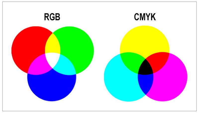 CMYKとRGB解説
