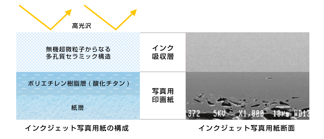 インクジェット写真用紙の構成と断面イメージ
